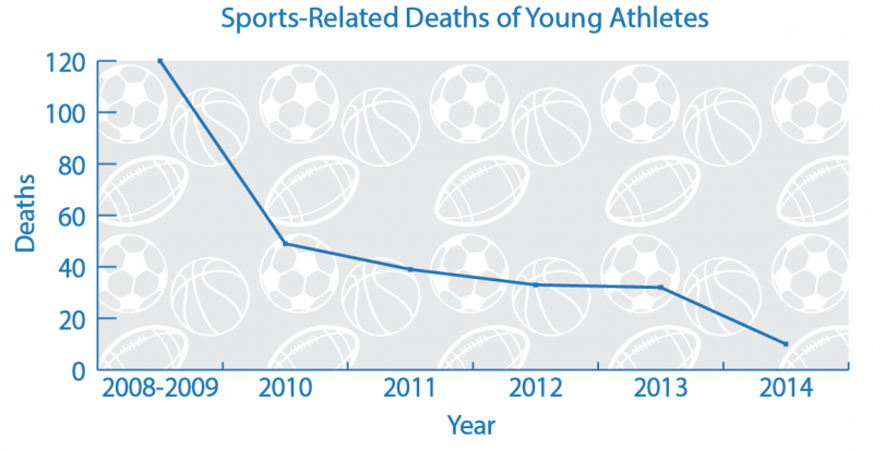 Infographic by Therese Mecano. Source: Youth Sports Safety Alliance.