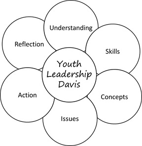 Youth Leadership Davis combines and teaches the skills displayed in this graphic provided by Mike Coleman.