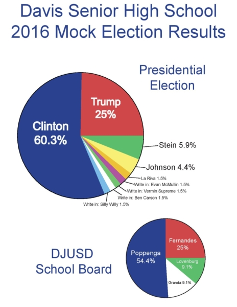 dhs-mock-election-results-1-page-001