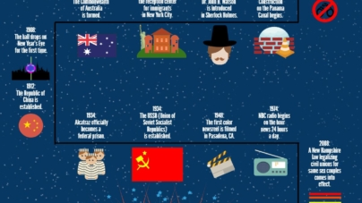 January firsts throughout history