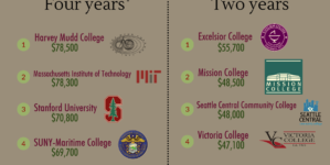 OPINION: Education pays off, shoot straight for a four-year university