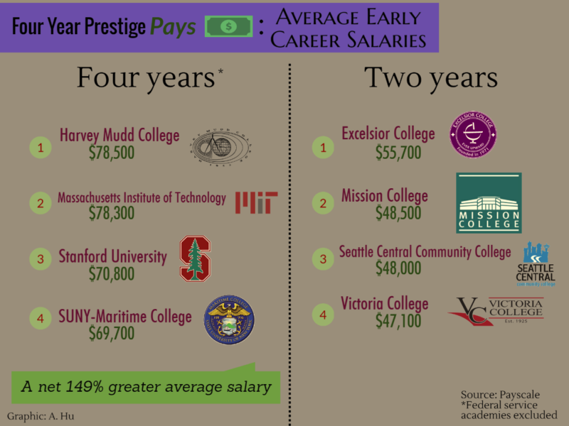 Associate's degrees from even the highest paying two year colleges barely surpass the average salary from a bachelor's degree.