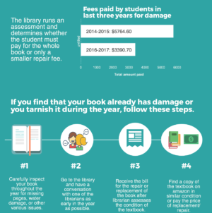 Library deals with damaged books and replacement fees