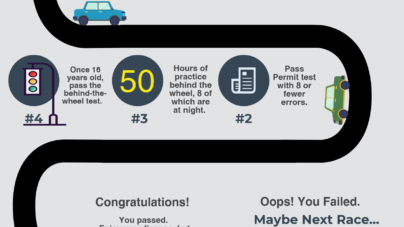 Everything you need to know to get your driver's license
