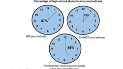 Procrastination affects students and adults alike