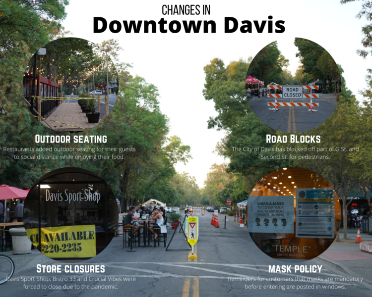 Infographic: Changes to Downtown Davis. First, there is added outdoor seating. There are also new road blocks put up by the City of Davis. A few shops and restaurants (namely Davis Sports Shop, Bistro 33, and Crucial Vibes) have all shut down. Finally, there is a new mask policy downtown.